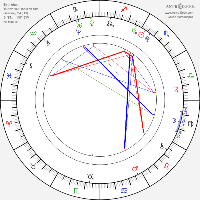 Nathan Kress - Astrology Natal Birth Chart