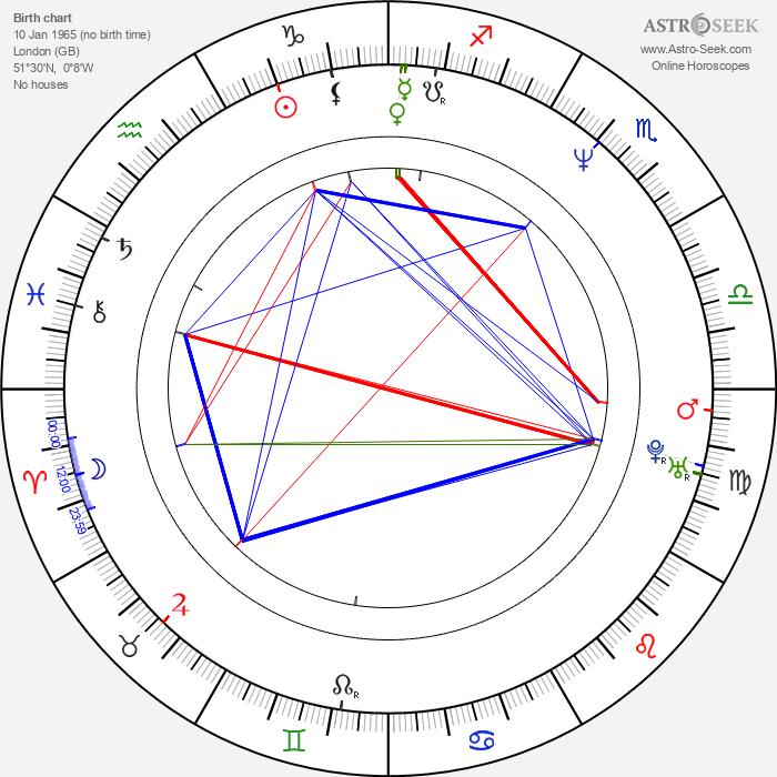 Nathan Moore - Astrology Natal Birth Chart