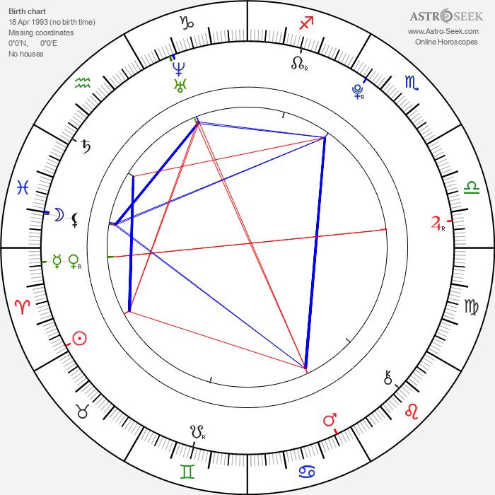 Nathan Sykes - Astrology Natal Birth Chart