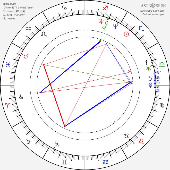 Nathaniel Arcand - Astrology Natal Birth Chart
