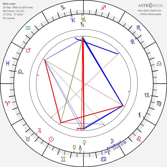 Nathaniel Brown - Astrology Natal Birth Chart