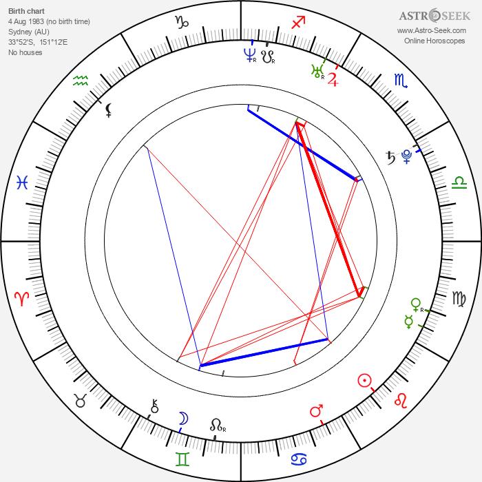 Nathaniel Buzolic - Astrology Natal Birth Chart