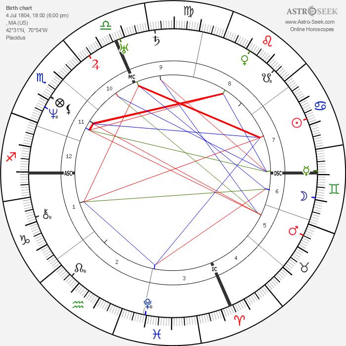 Nathaniel Hawthorne - Astrology Natal Birth Chart