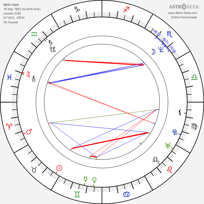 Nathaniel Parker - Astrology Natal Birth Chart