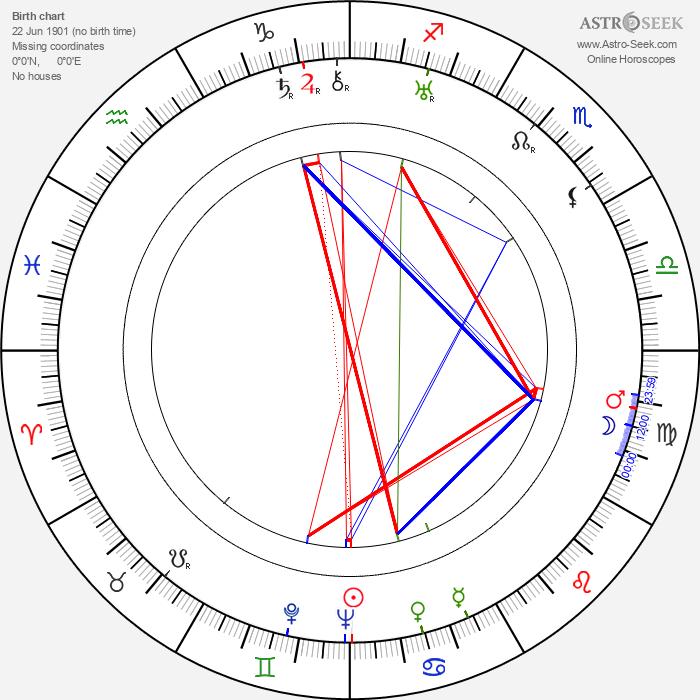 Naunton Wayne - Astrology Natal Birth Chart