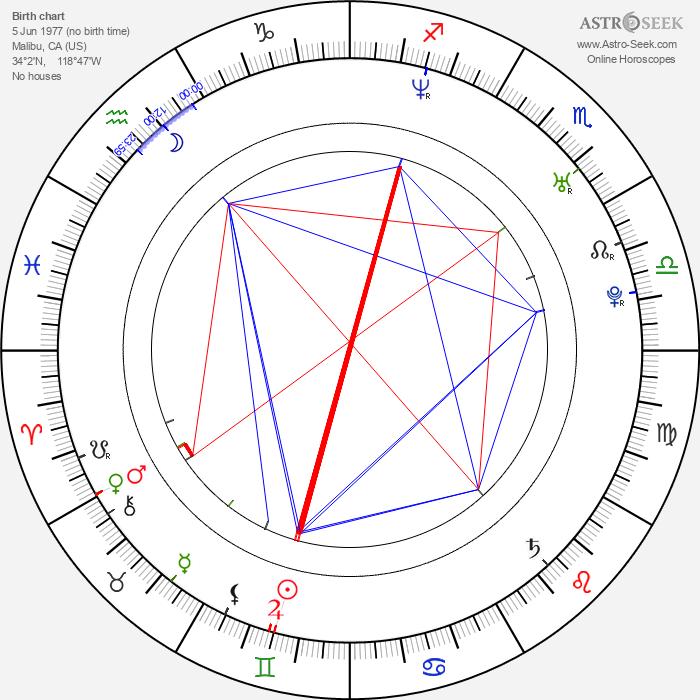 Navi Rawat - Astrology Natal Birth Chart