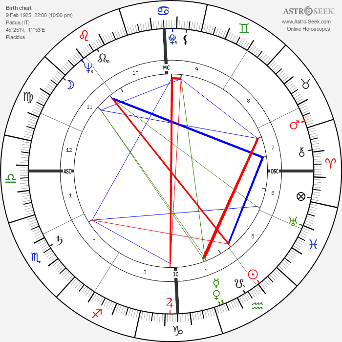 Nazareno Giannelli - Astrology Natal Birth Chart