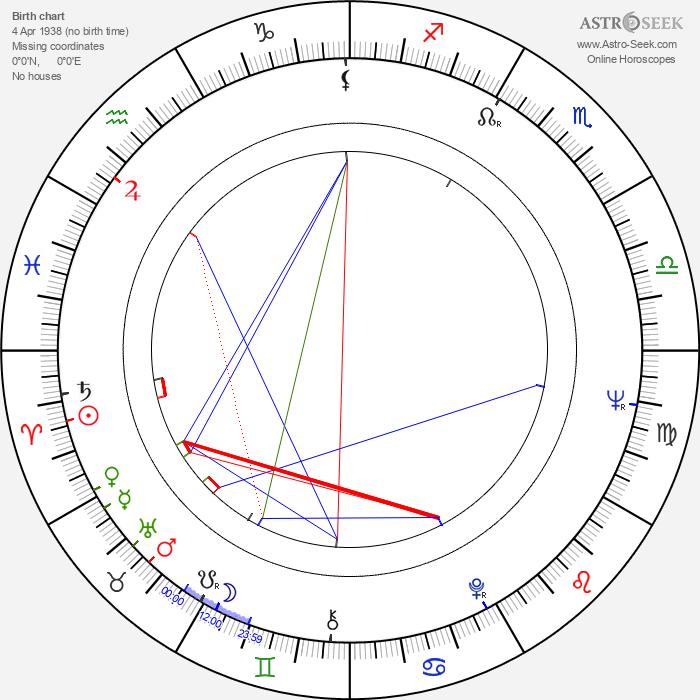 Nazzareno Natale - Astrology Natal Birth Chart