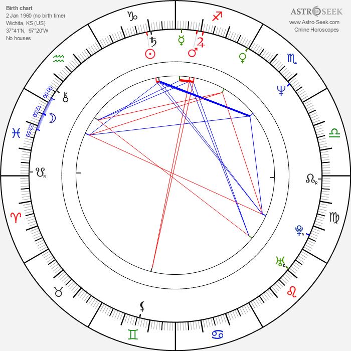 Neal Jones - Astrology Natal Birth Chart