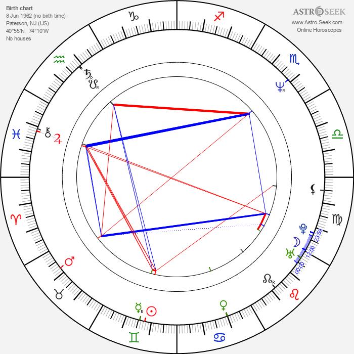 Neal Matarazzo - Astrology Natal Birth Chart