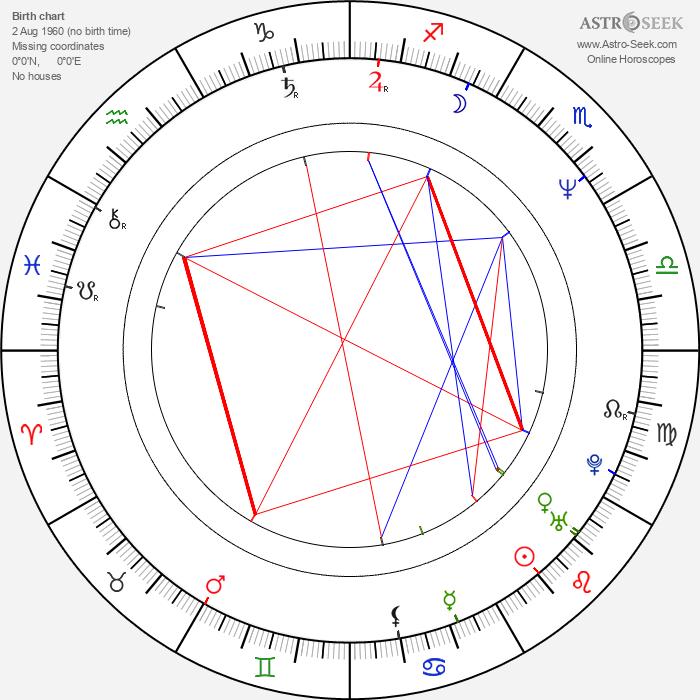 Neal Morse - Astrology Natal Birth Chart