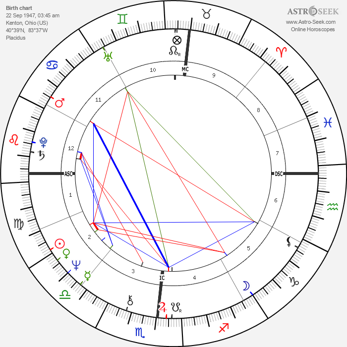 Neal Smith - Astrology Natal Birth Chart