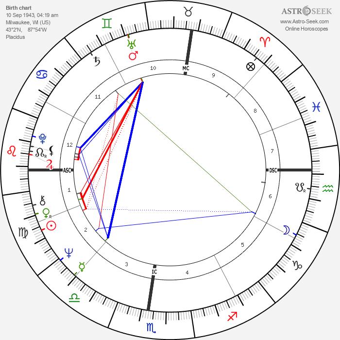 Neale Donald Walsch - Astrology Natal Birth Chart