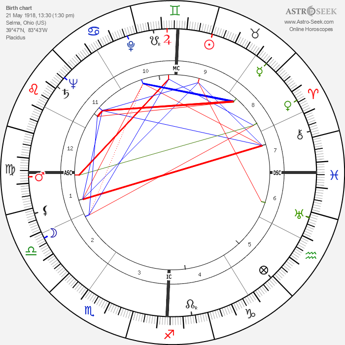 Neb Stewart - Astrology Natal Birth Chart