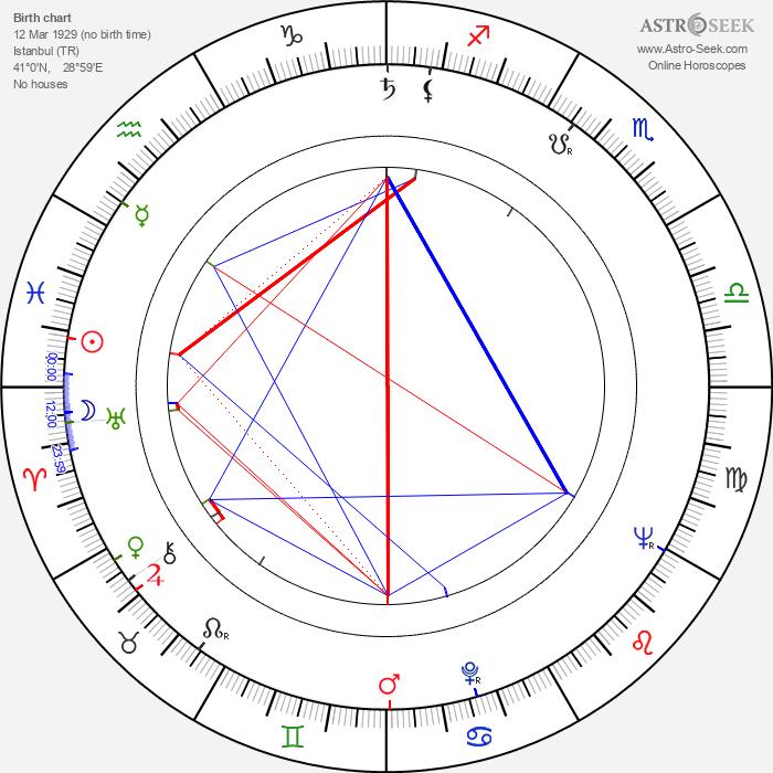 Nebile Teker - Astrology Natal Birth Chart