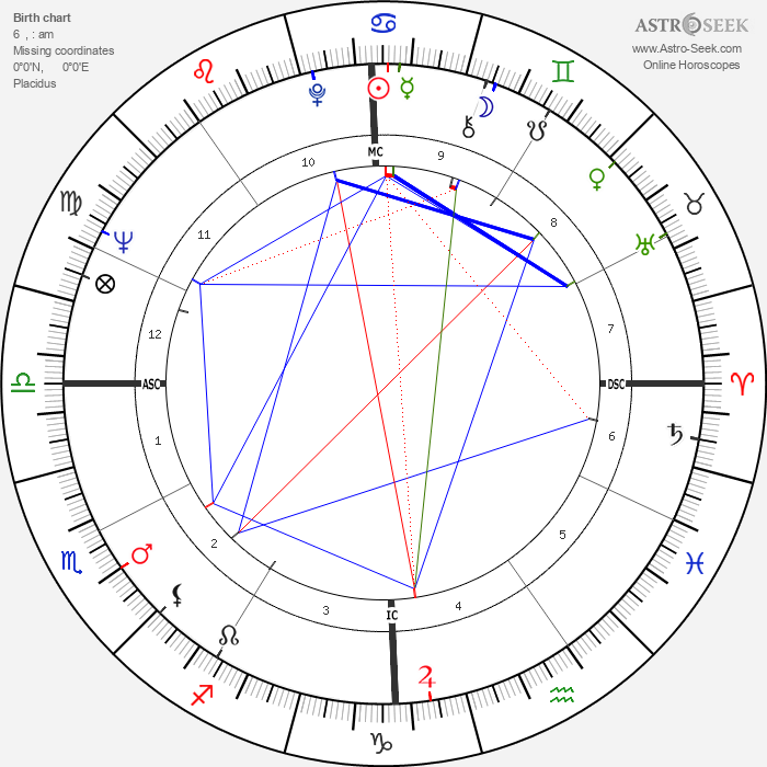 Ned Beatty - Astrology Natal Birth Chart