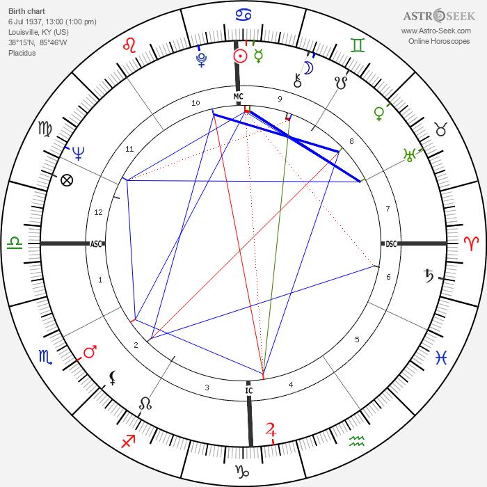 Ned Beatty - Astrology Natal Birth Chart