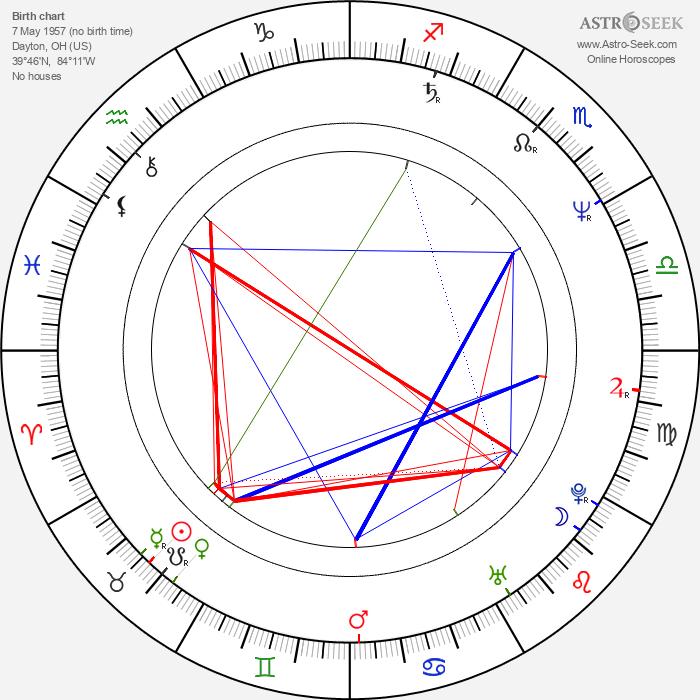 Ned Bellamy - Astrology Natal Birth Chart
