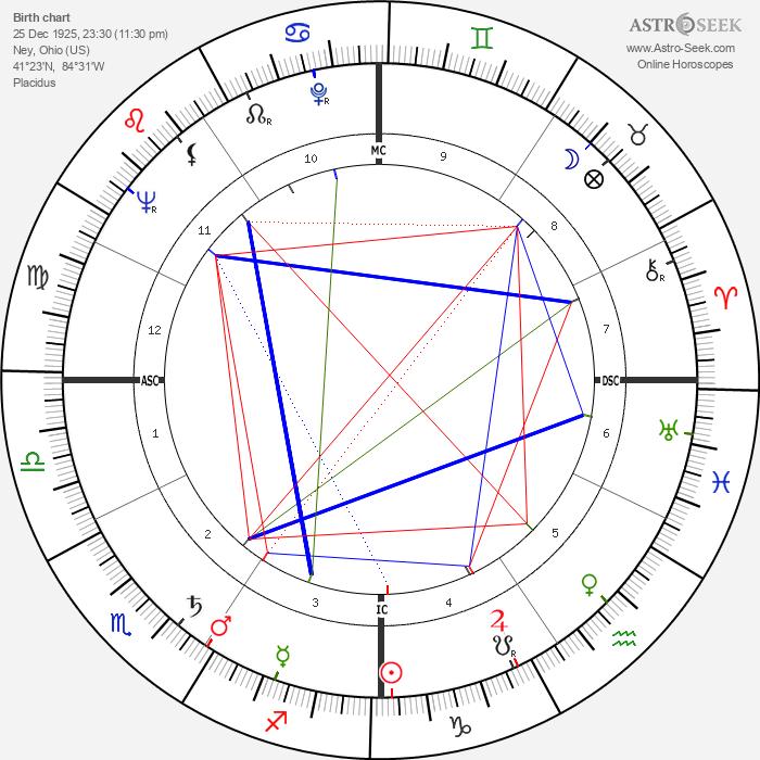 Ned Garver - Astrology Natal Birth Chart