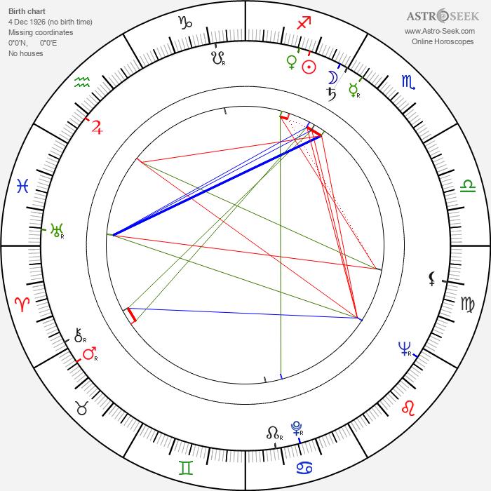 Ned Romero - Astrology Natal Birth Chart