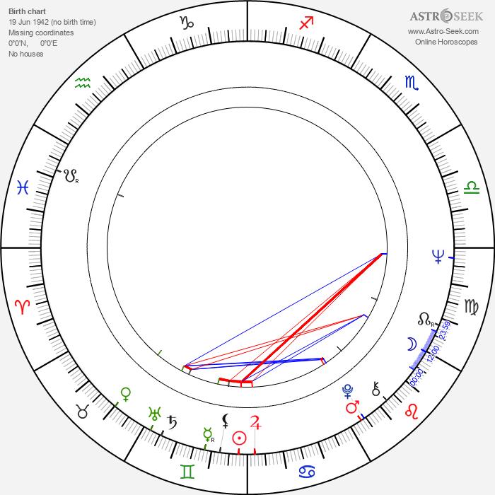 Ned Schmidtke - Astrology Natal Birth Chart