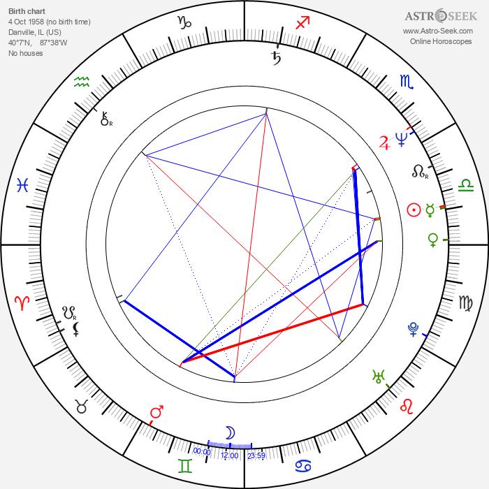 Ned von Leuck - Astrology Natal Birth Chart