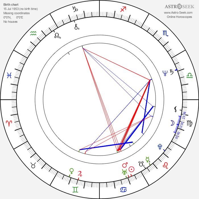 Neda Arneric - Astrology Natal Birth Chart