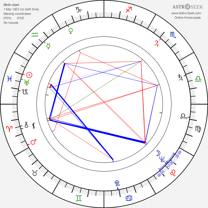 Nedelčo Černev - Astrology Natal Birth Chart
