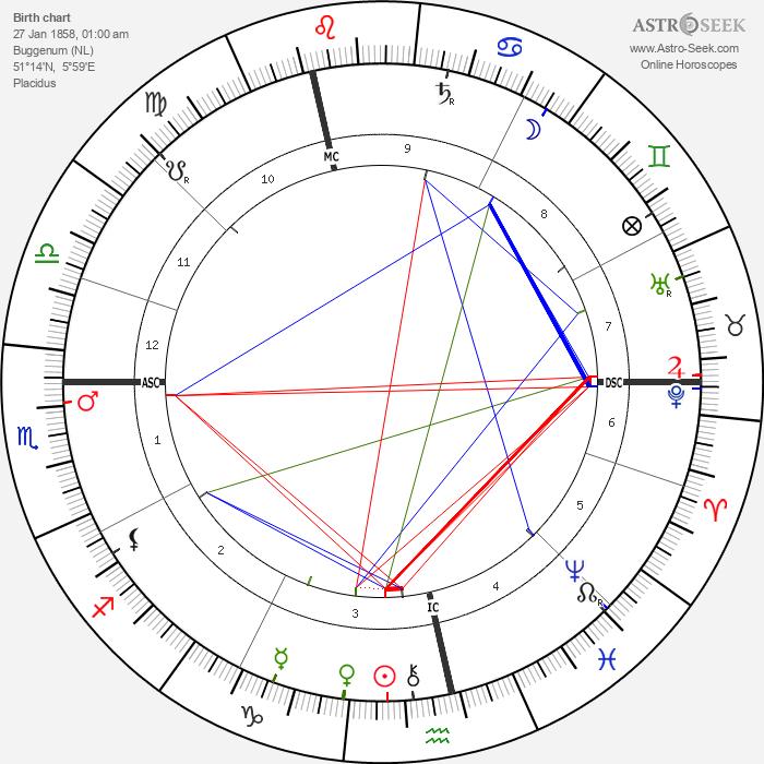 Neel Doff - Astrology Natal Birth Chart