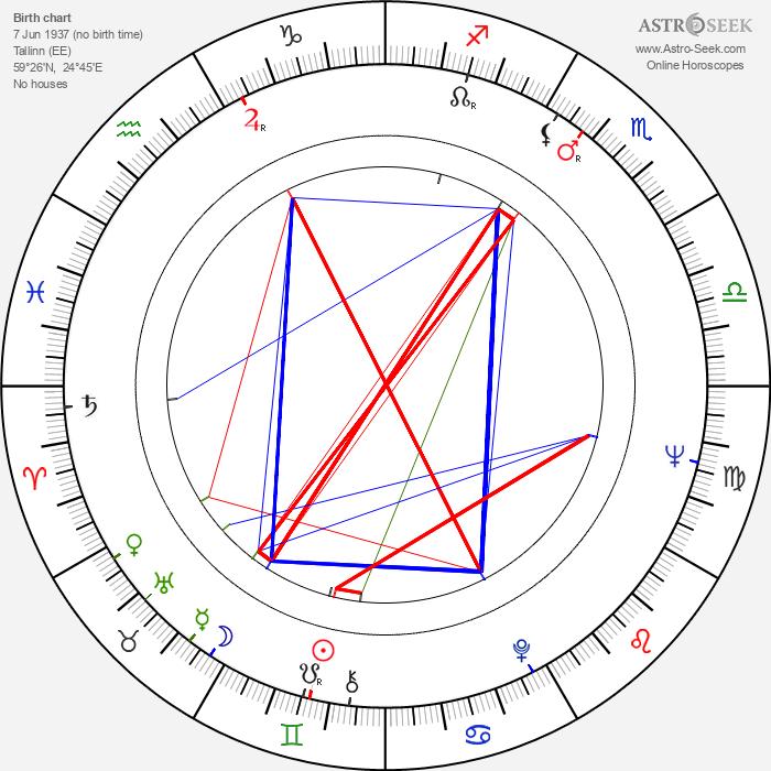 Neeme Järvi - Astrology Natal Birth Chart