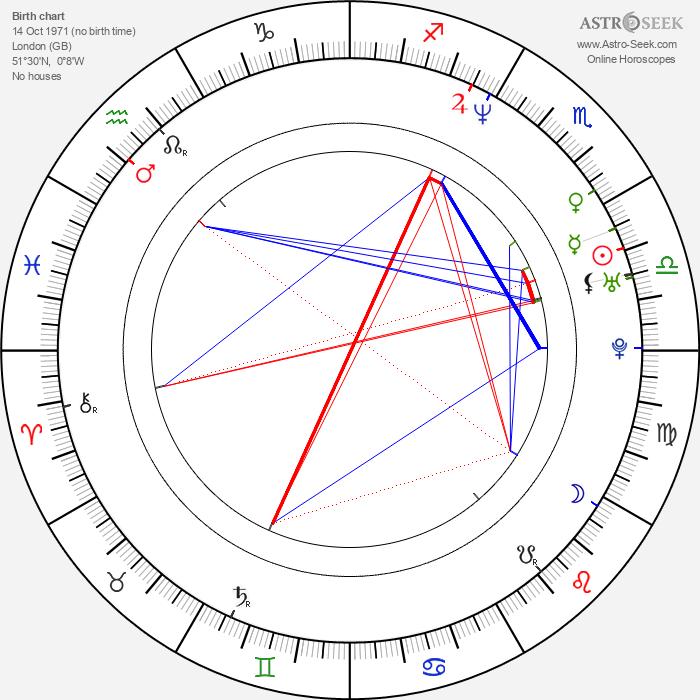 Neil Andrews - Astrology Natal Birth Chart