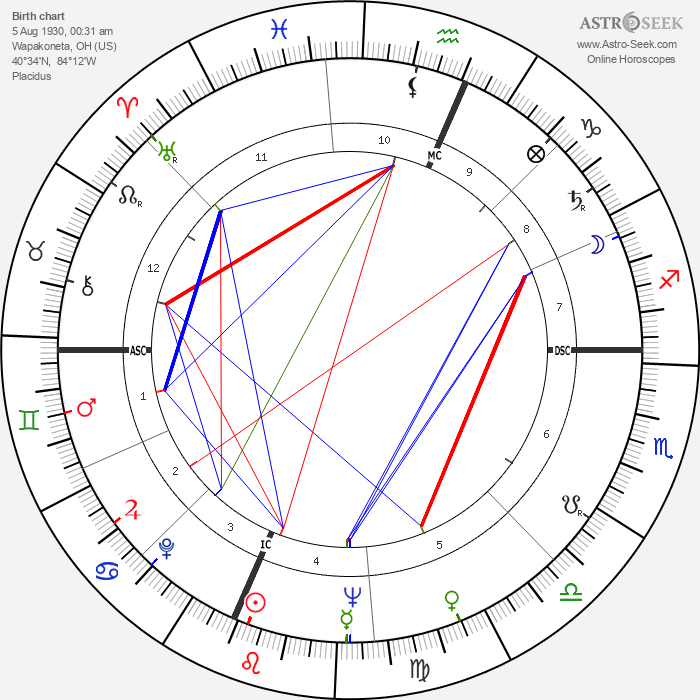 Neil Armstrong - Astrology Natal Birth Chart