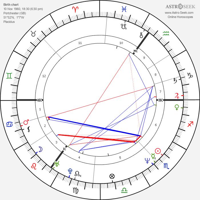 Neil Gaiman - Astrology Natal Birth Chart