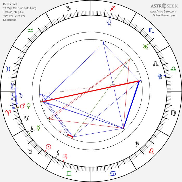 Neil Hopkins - Astrology Natal Birth Chart