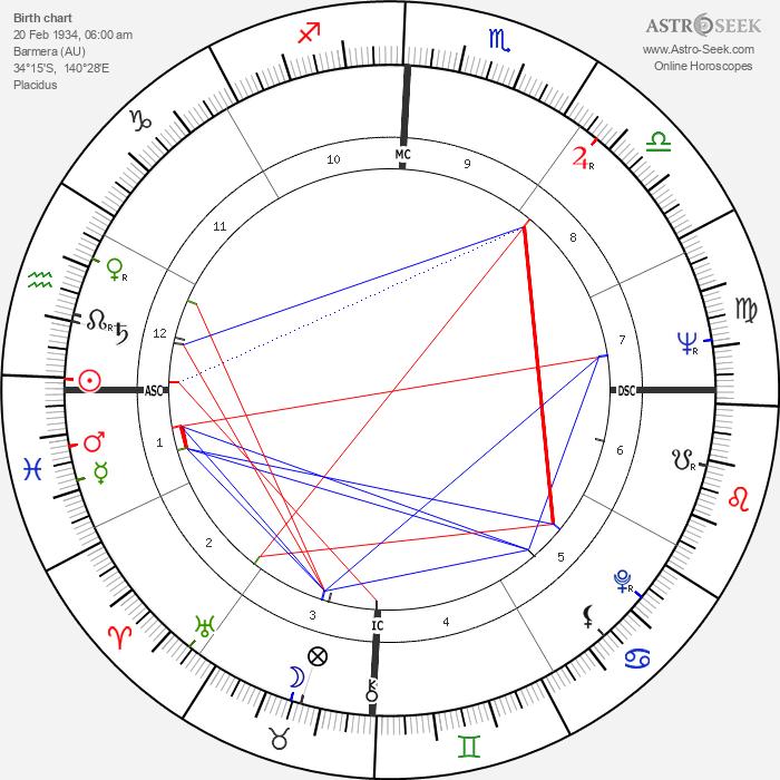 Neil Kerley - Astrology Natal Birth Chart