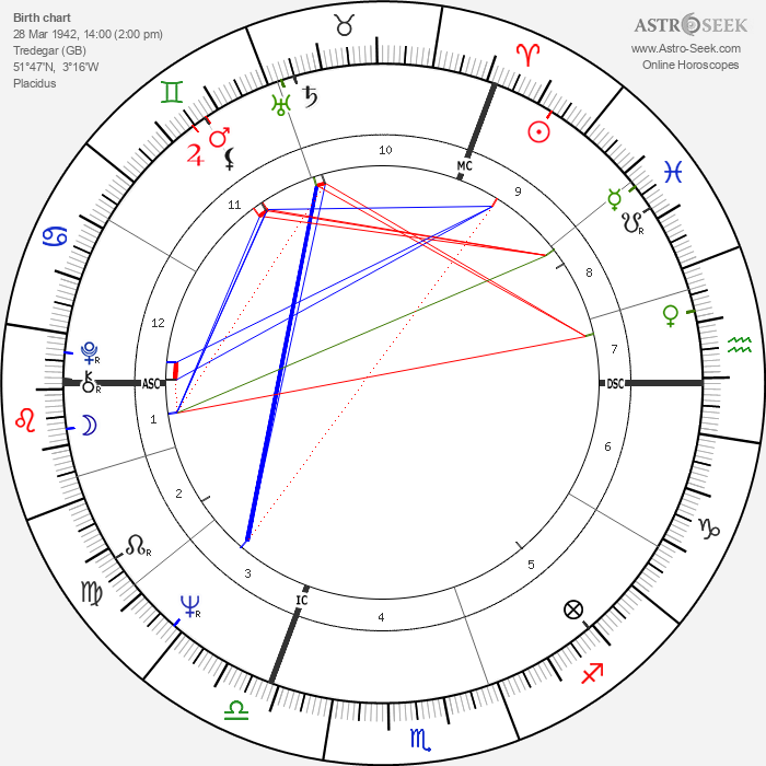 Neil Kinnock - Astrology Natal Birth Chart