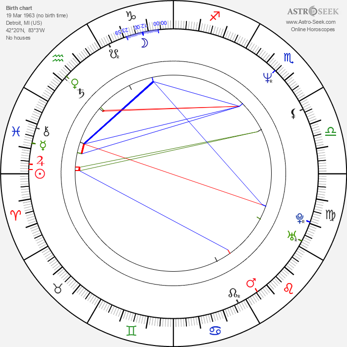 Neil LaBute - Astrology Natal Birth Chart