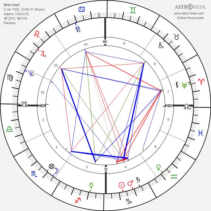 Neil Levang - Astrology Natal Birth Chart