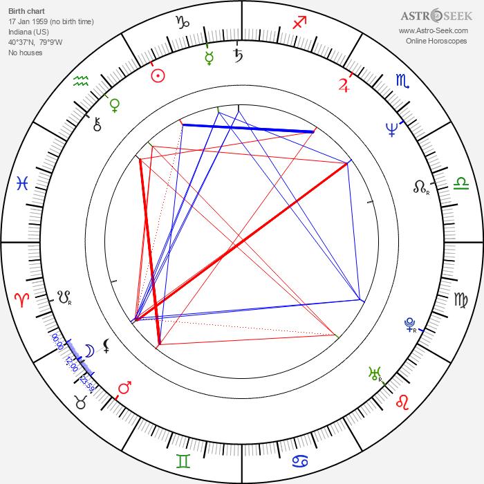 Neil Maffin - Astrology Natal Birth Chart