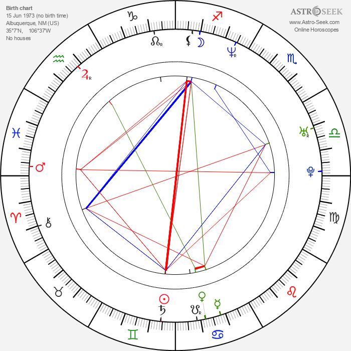 Neil Patrick Harris - Astrology Natal Birth Chart