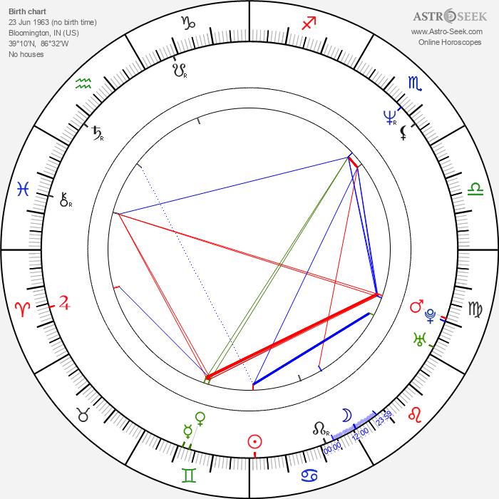 Neil Pepe - Astrology Natal Birth Chart