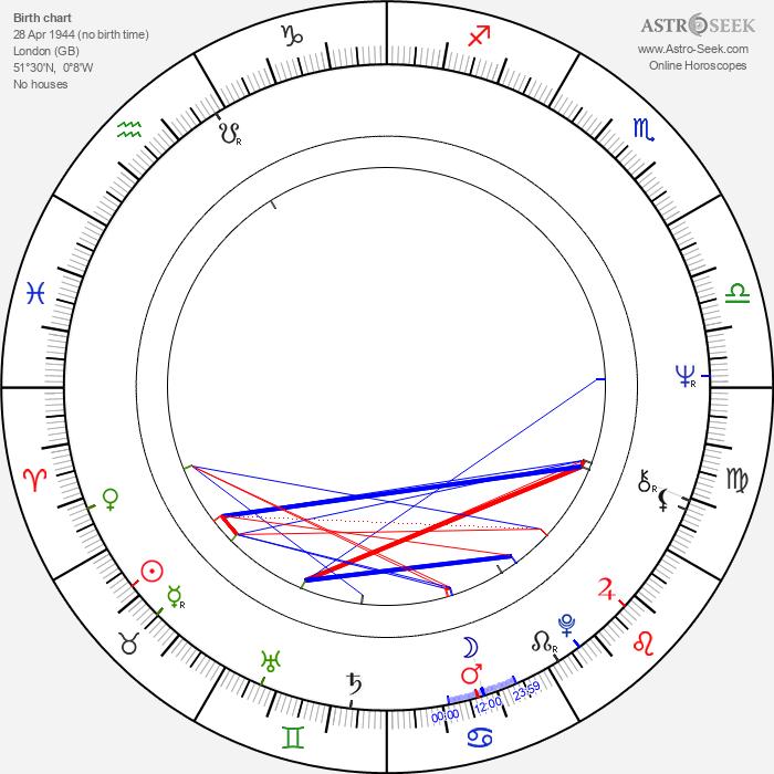 Neil Summers - Astrology Natal Birth Chart