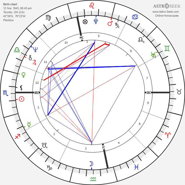 Neil Young - Astrology Natal Birth Chart
