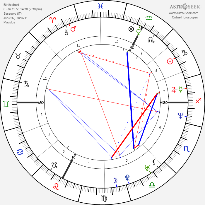 Nek - Filippo Neviani - Astrology Natal Birth Chart