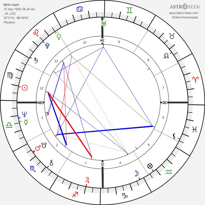 Nell Carter - Astrology Natal Birth Chart