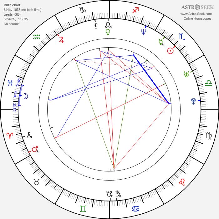 Nell McAndrew - Astrology Natal Birth Chart