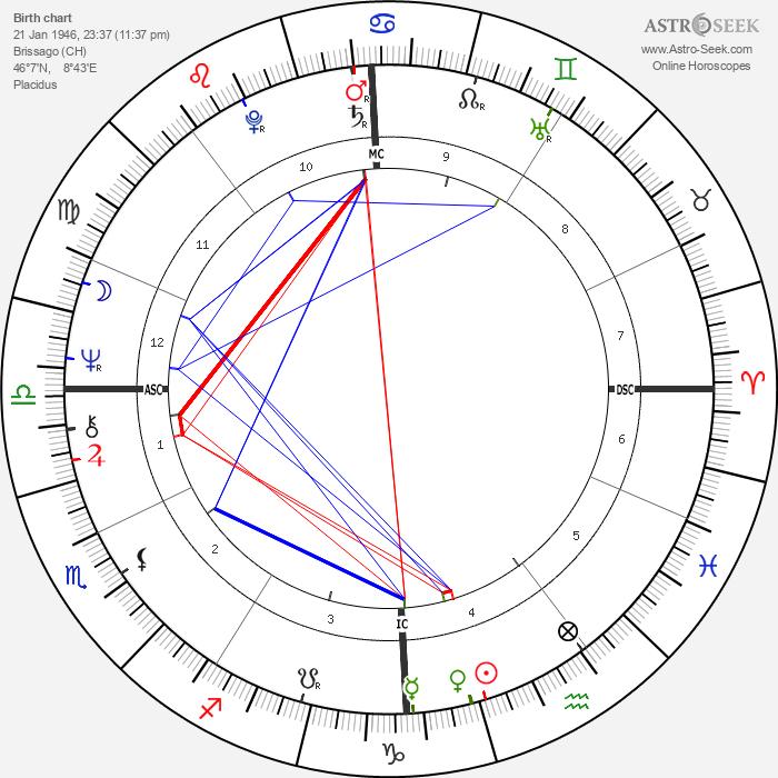 Nella Martinetti - Astrology Natal Birth Chart