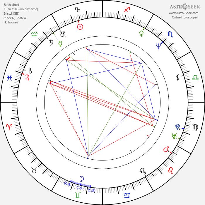 Nellee Hooper - Astrology Natal Birth Chart