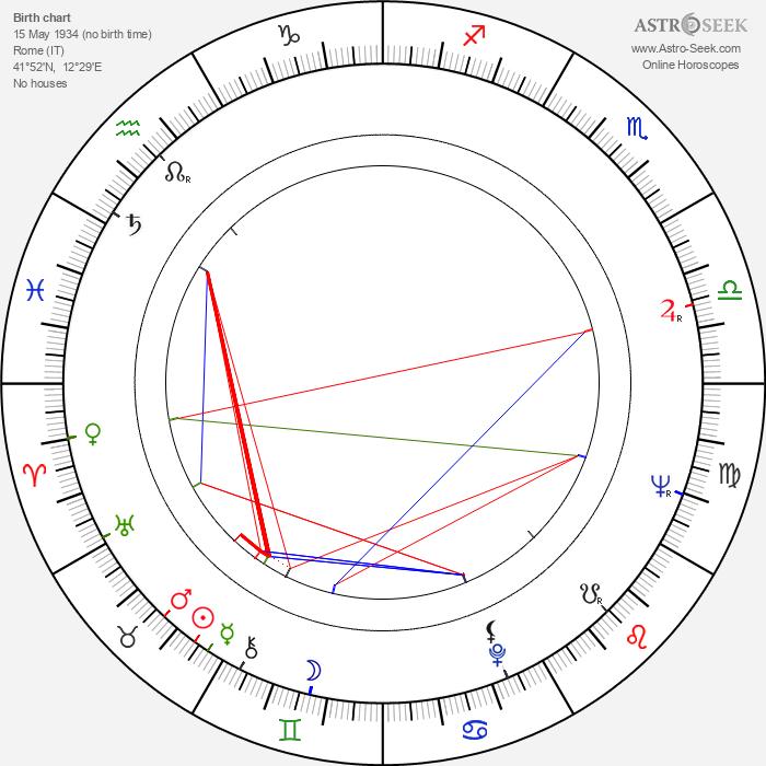 Nello Pazzafini - Astrology Natal Birth Chart