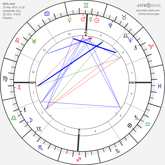 Nelly Bodenheim - Astrology Natal Birth Chart
